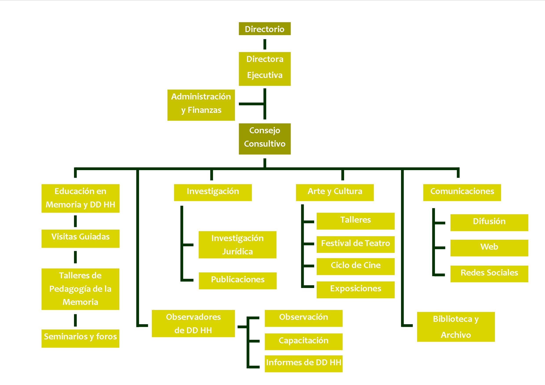 organigramacasamemoria
